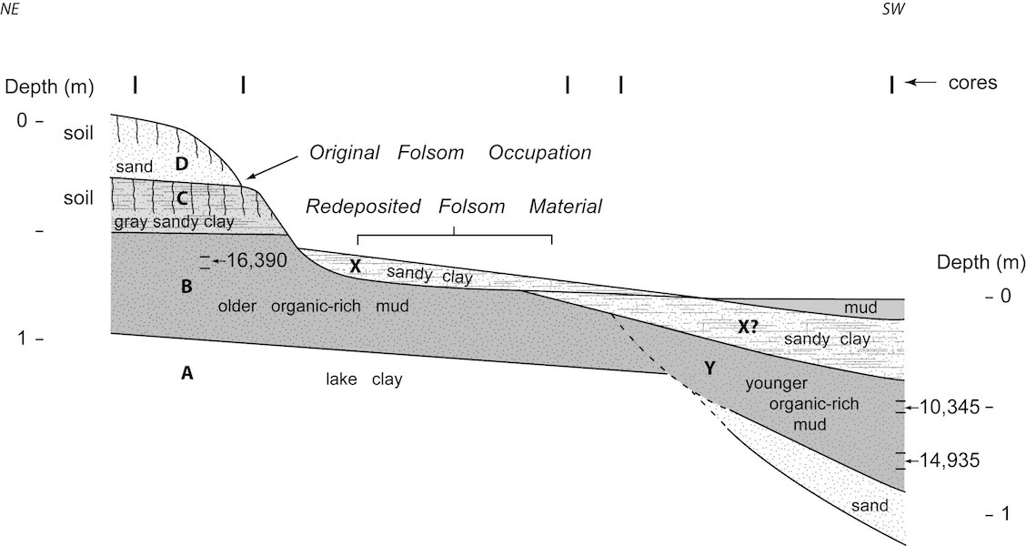 Cross-section of the Ake Site.